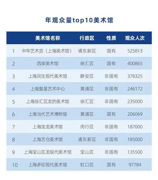 上海89家美术馆去年举办六百多场展览,疫情阻不断艺术